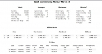 3-11-2014 Week to Date Tuesday