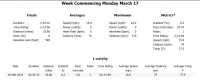 3-18-2014 Week to Date Tuesday